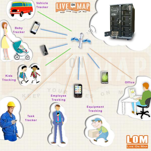 develop custom web php website applications development service